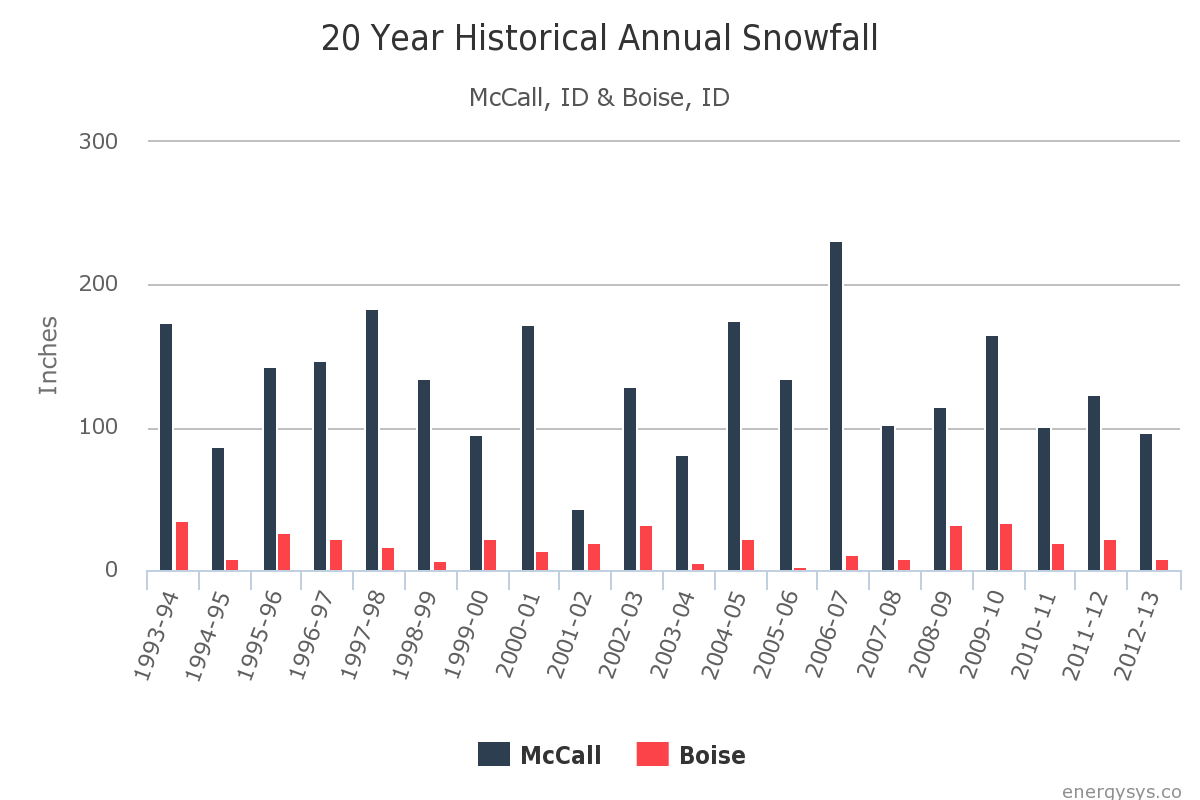 Climate Comparison Part 1: Historical Annual Snowfall McCall, ID and Boise, ID