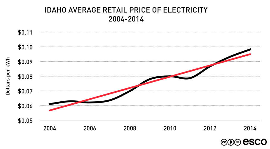 Cost of Energy: Past, Present, Future